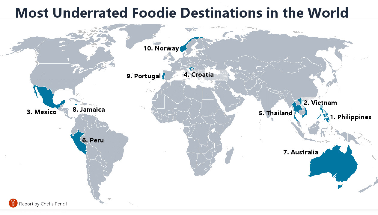 Most underrated foodie destinations