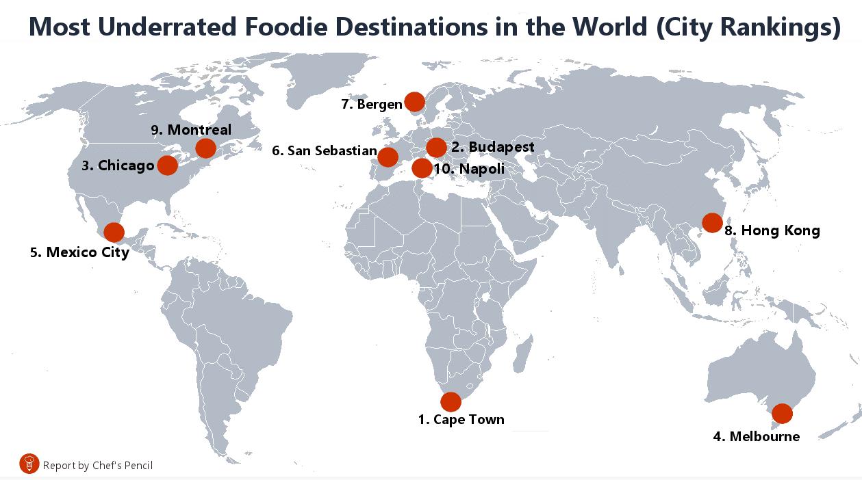 Top foodie destinations