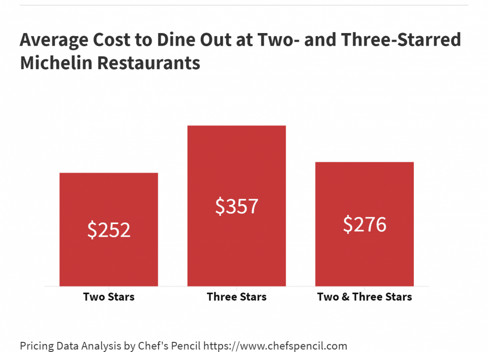 Cost to Dine Out at Michelin-Starred Restaurants