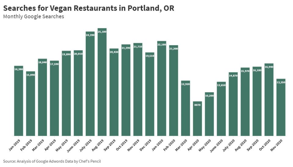 Searches for Vegan Restaurants in Portland