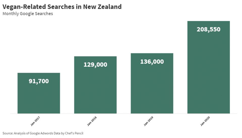Veganism in New Zealand