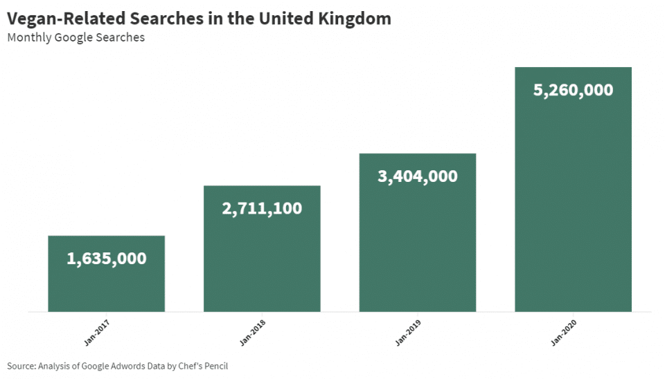 Vegan-related searches in the United Kingdom