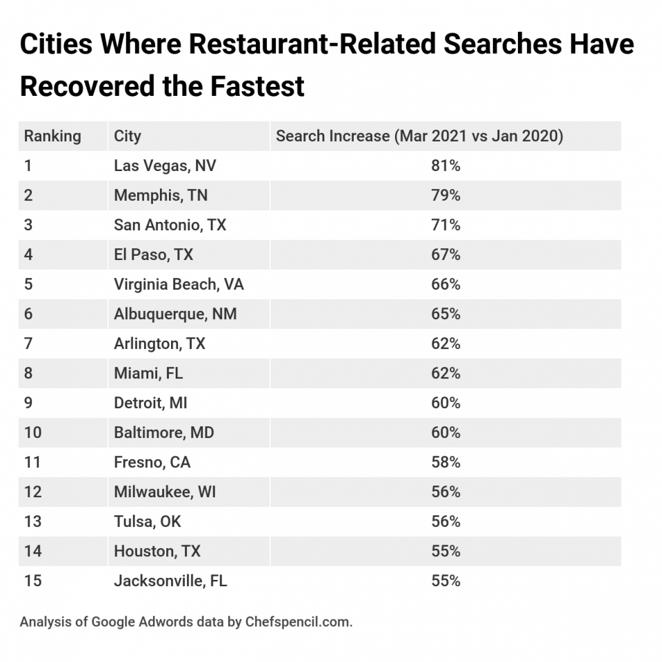 Cities where restaurants recovered the fastest
