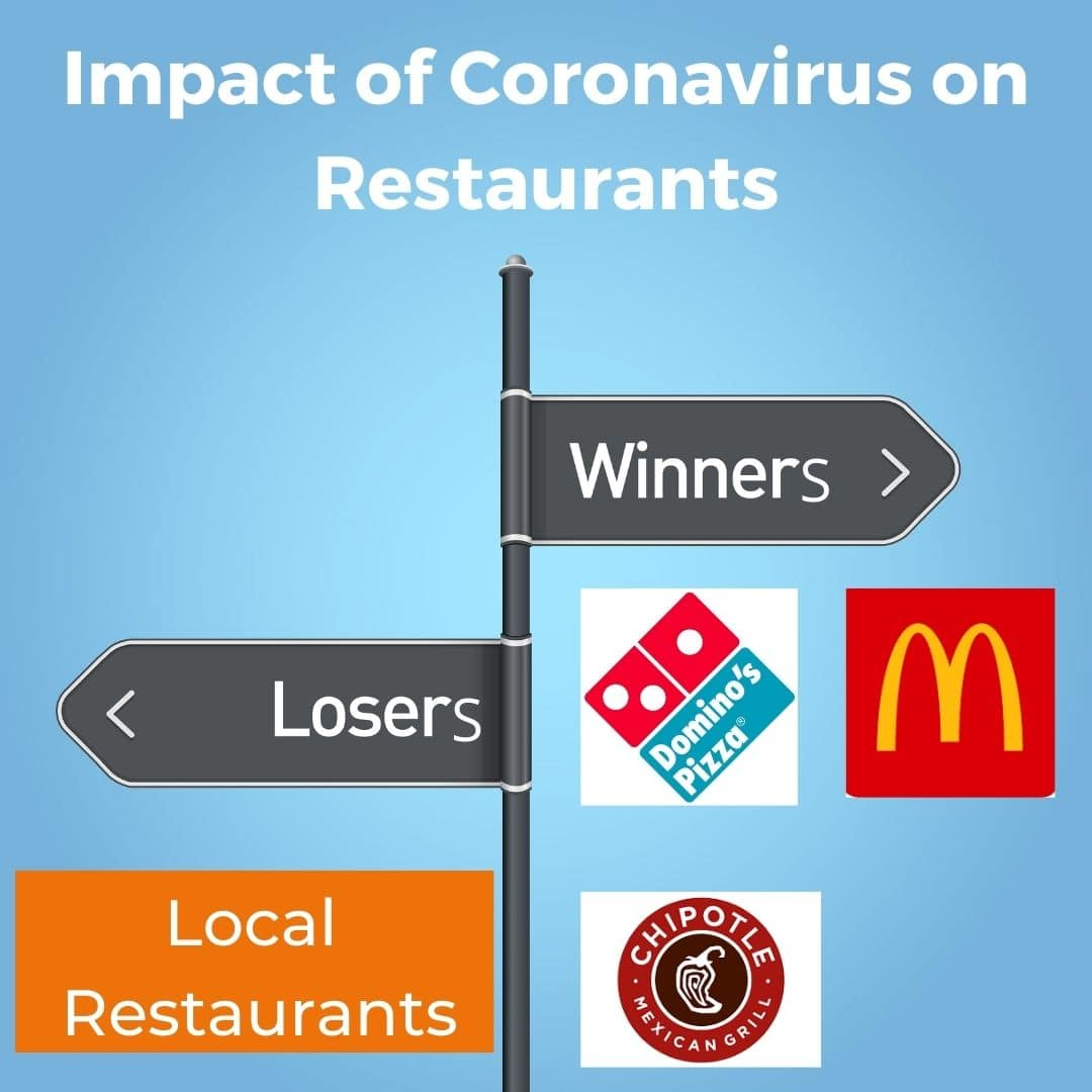 Coronavirus Impact on Restaurants
