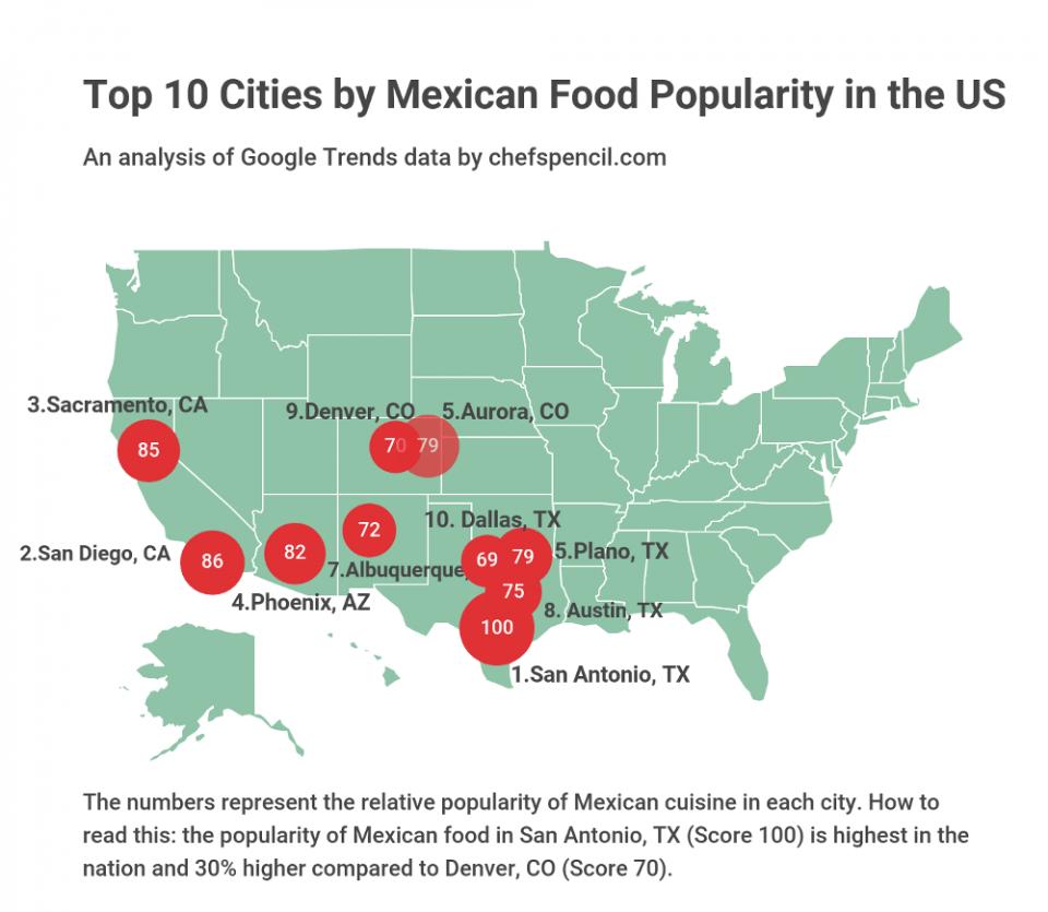 Mexican Cuisine San Antonio