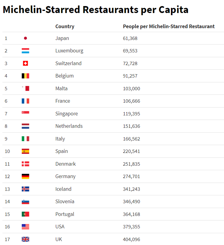 Countries with the highest number of Michelin-starred restaurants per capita