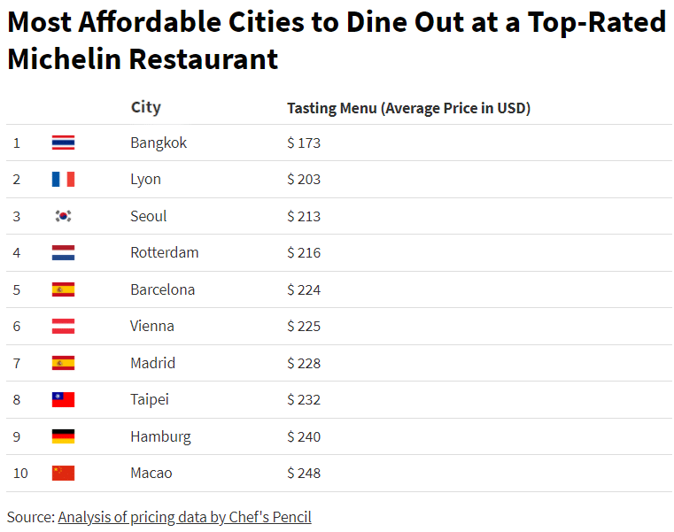 Most affordable cities for fine dining