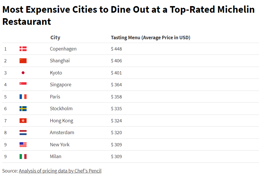 Most expensive cities for fine dining
