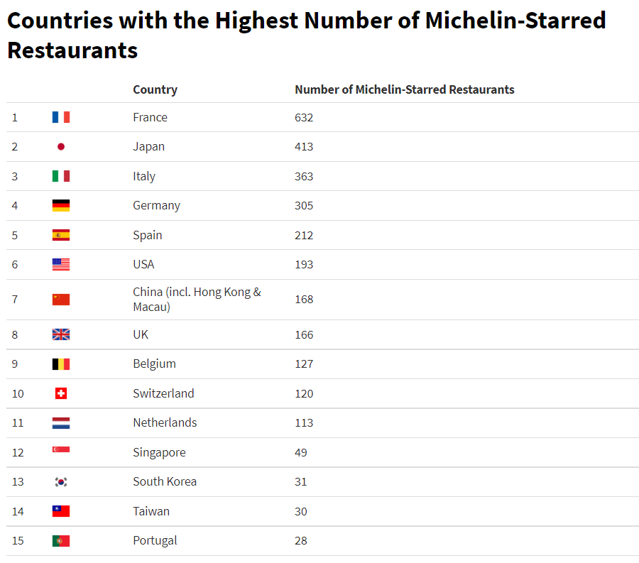 countries with the highest number of Michelin star restaurants